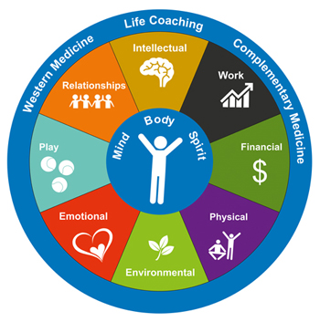 Holistic Life Coaching, Boston Area and Online, Skype Coaching